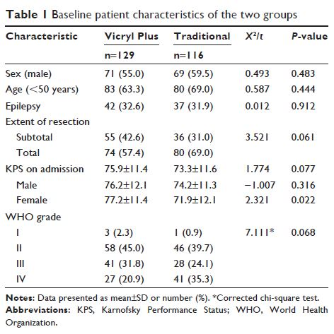 Table 1 Baseline patient characteristics of the two groups