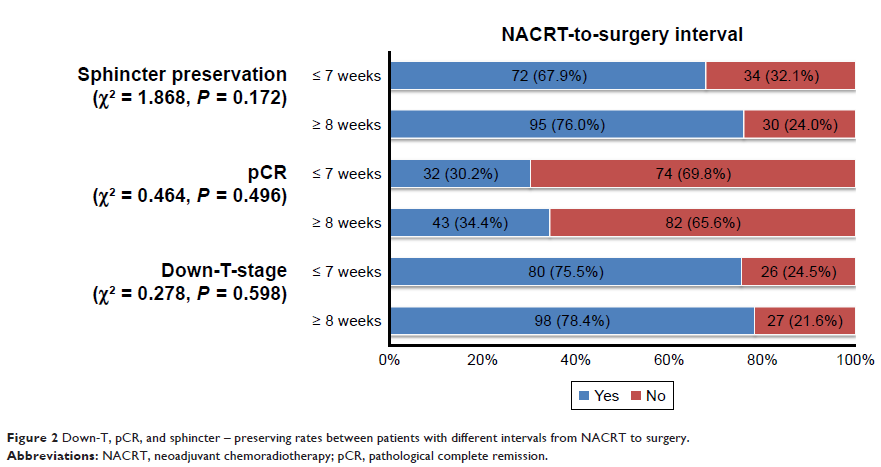 Figure 2 Down-T, pCR, and sphincter – preserving rates between patients with different intervals from NACRT to surgery.
